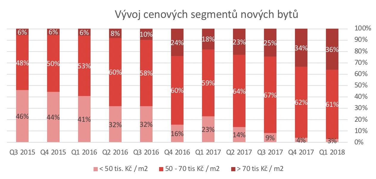 Brno segmentace trhu novostavby