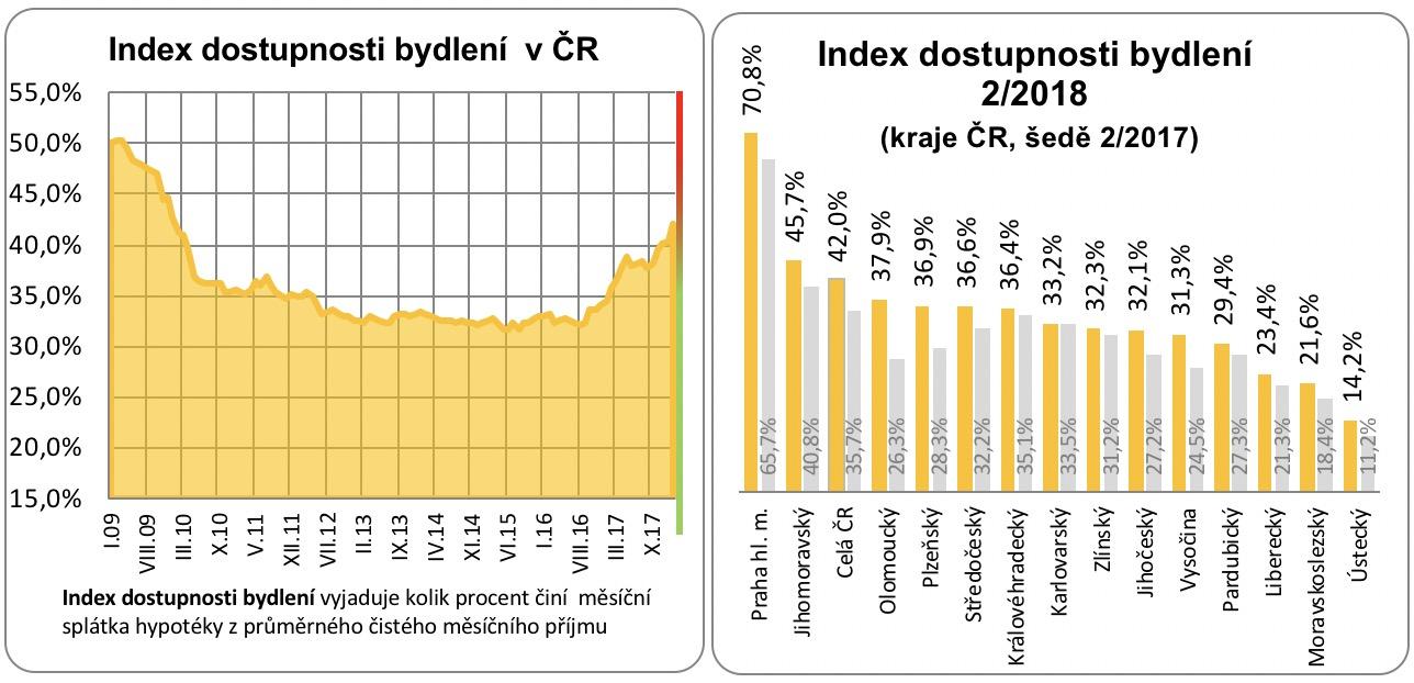 Dostupnost bydlení 2009 - 2017
