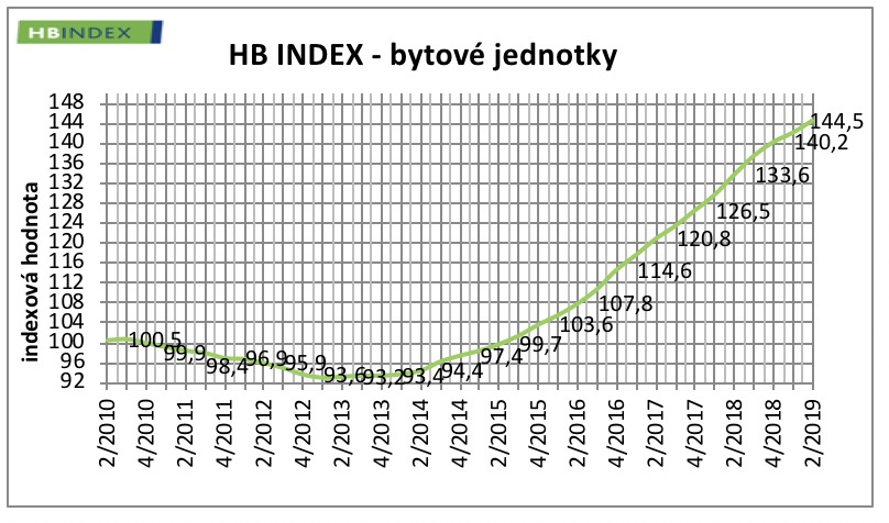 HB index byty