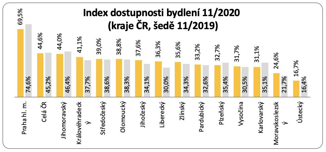 Index dostupnosti bydlení kraje 2020 11