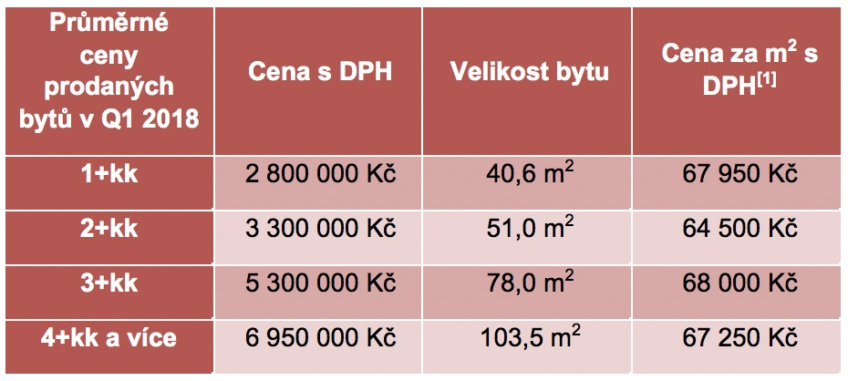Průměrné ceny bytů Brno novostavby