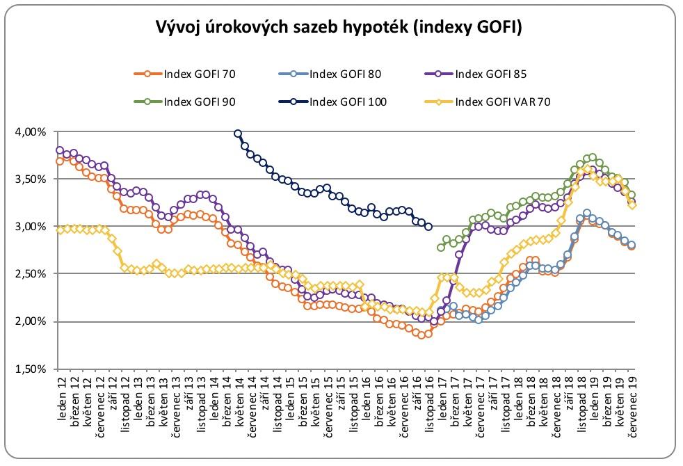 Vývoj úrokových sazeb hypotéky 2012-2019