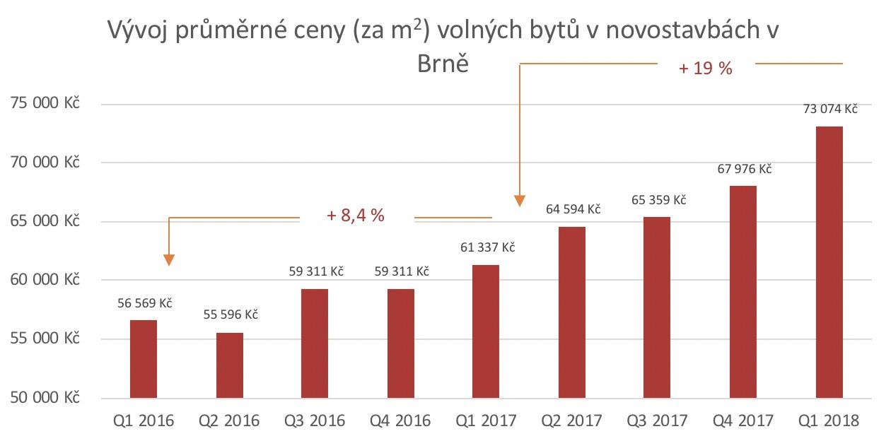 Vývoj průměrné ceny novostavby Brno