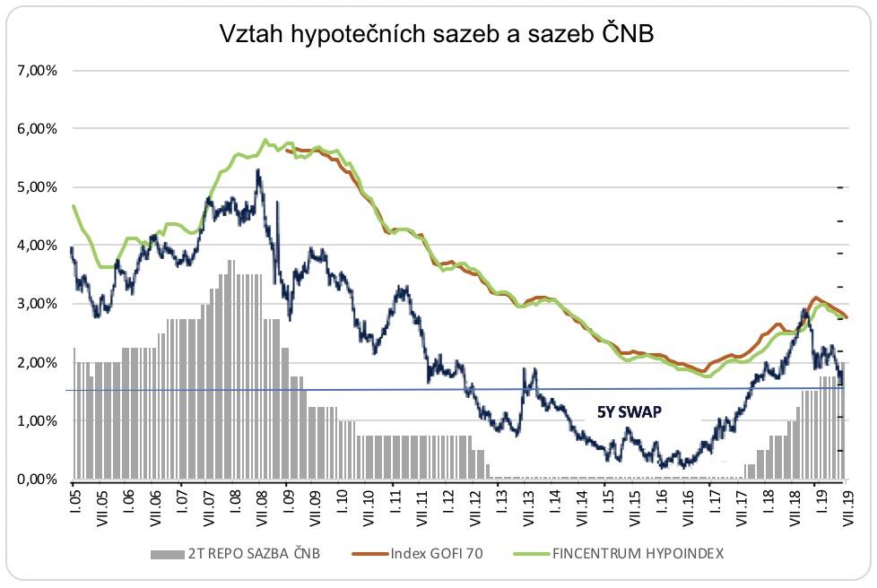 Vztah hypotečních sazeb a sazeb ČNB 2005-2019