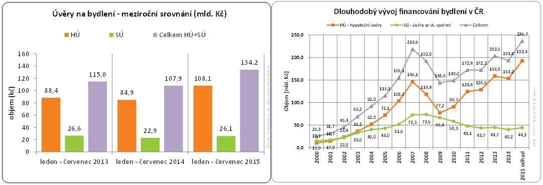 Stavební spořitelny - meziroční srovnání